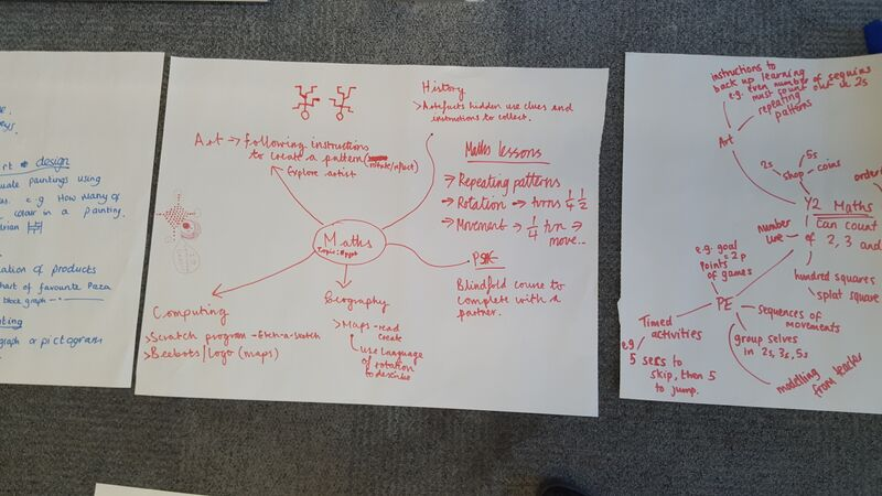 Planning for Cross Curricular Opportunities